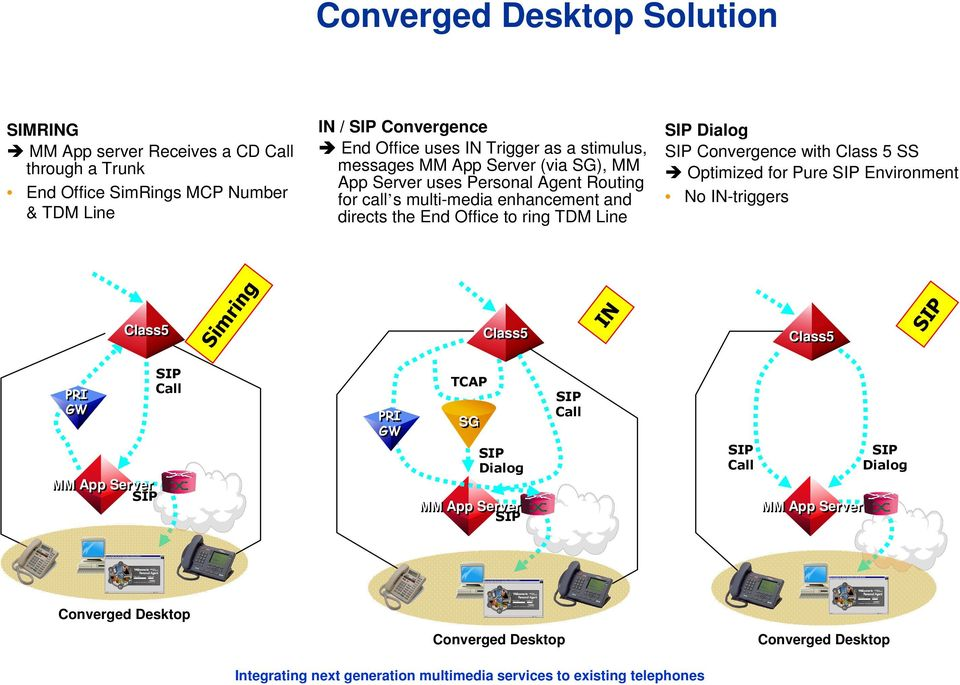 s multi-media enhancement and directs the End Office to ring TDM Line Class5 Dialog Convergence with Class 5 SS Optimized for Pure