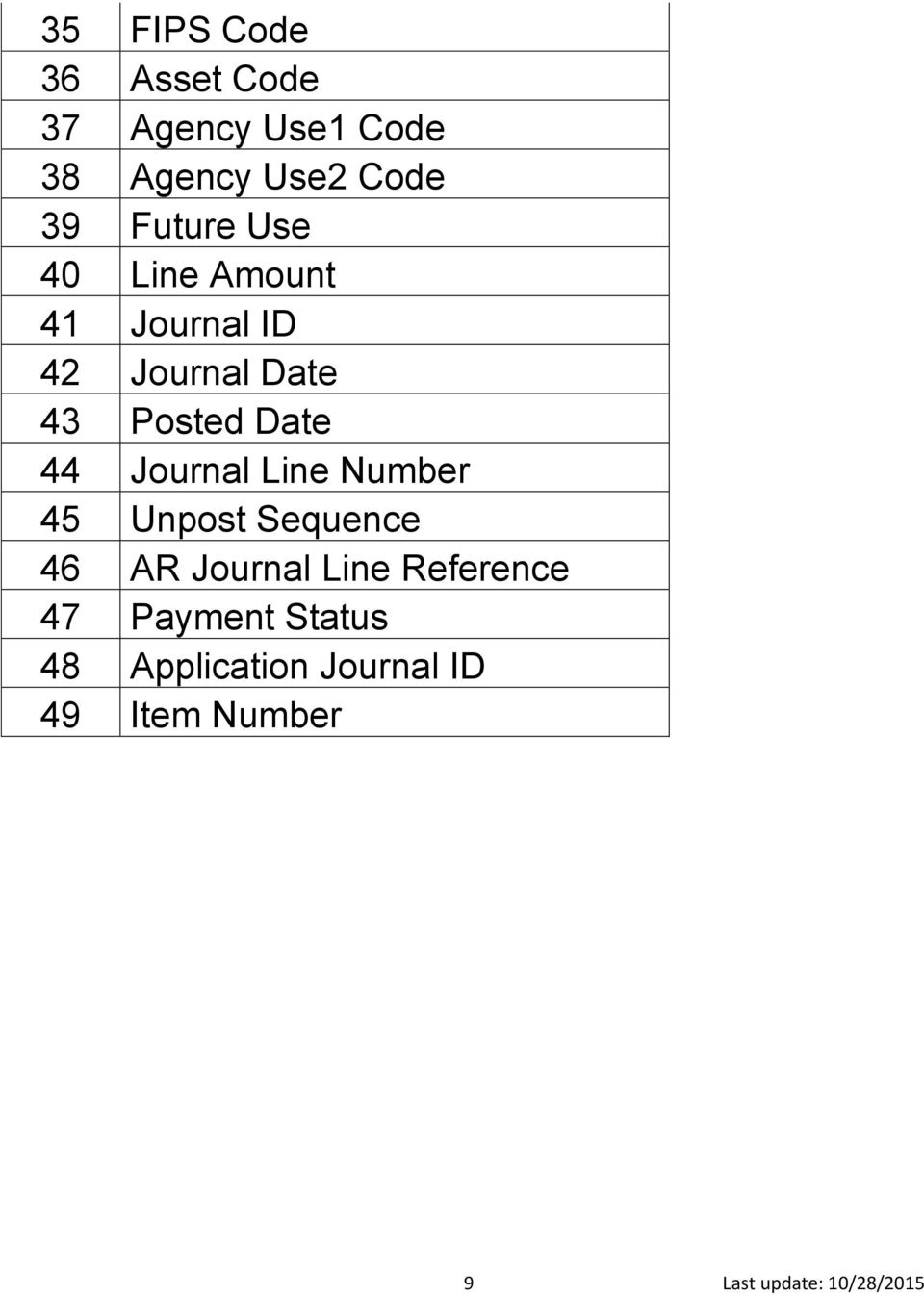 Journal Line Number 45 Unpost Sequence 46 AR Journal Line Reference 47