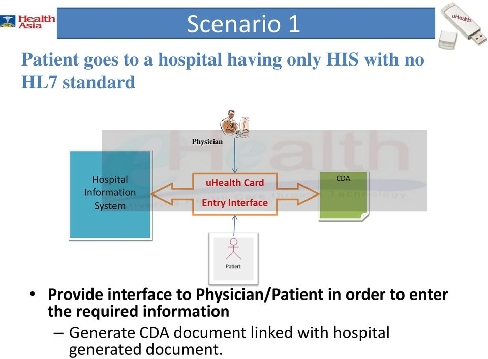 Interface CDA Provide interface to Physician/Patient in order to enter