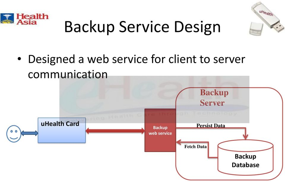 communication Backup Server uhealth Card