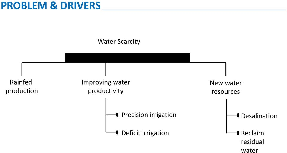 water resources Precision irrigation