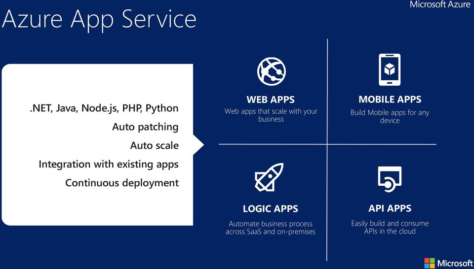 deployment WEB APPS Web apps that scale with your business MOBILE APPS Build Mobile