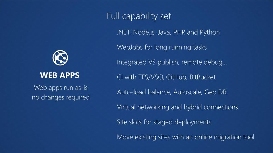debug WEB APPS Web apps run as-is no changes required CI with TFS/VSO, GitHub, BitBucket