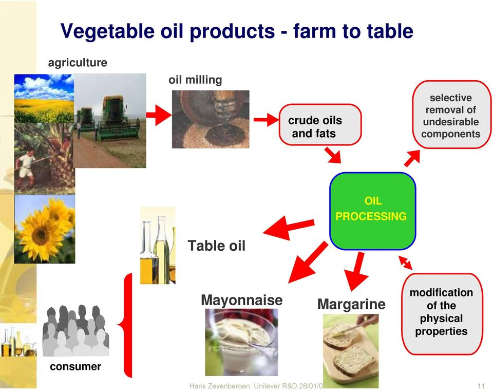 OIL PROCESSING Table oil Mayonnaise Margarine modification of the