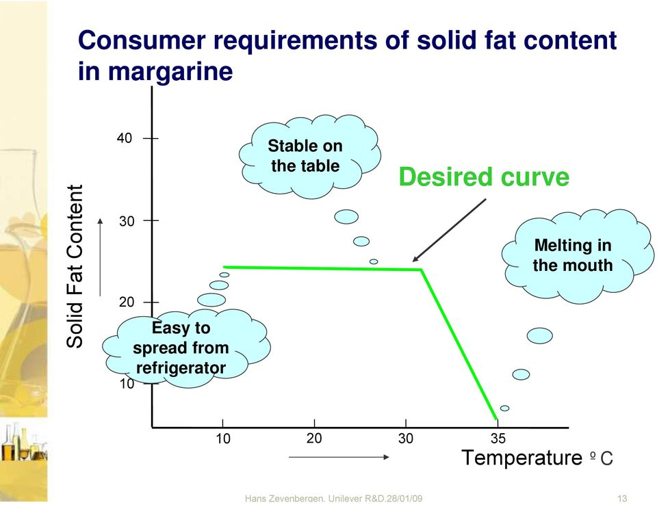 refrigerator Stable on the table Desired curve Melting in