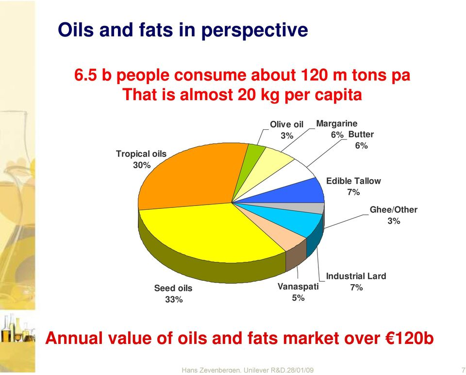 oils 30% Olive oil 3% Margarine 6% Butter 6% Edible Tallow 7% Ghee/Other 3% Seed