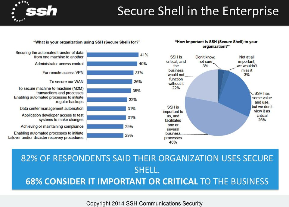 ORGANIZATION USES SECURE SHELL.