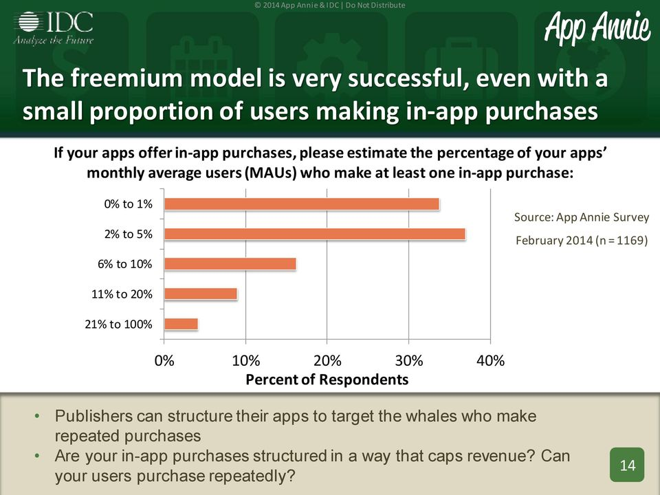 Annie Survey February 2014 (n = 1169) 11% to 20% 21% to 100% 0% 10% 20% 30% 40% Percent of Respondents Publishers can structure their apps to
