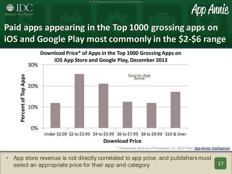 2014 App Annie & IDC Do Not Distribute  Mobile App