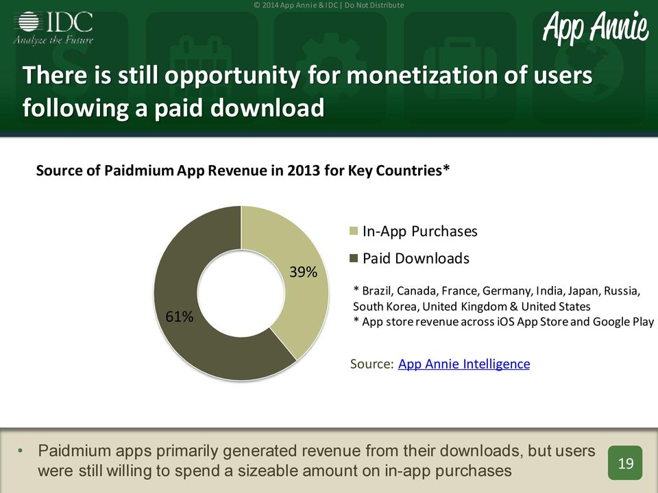 United Kingdom & United States * App store revenue across ios App Store and Google Play Source: App Annie Intelligence