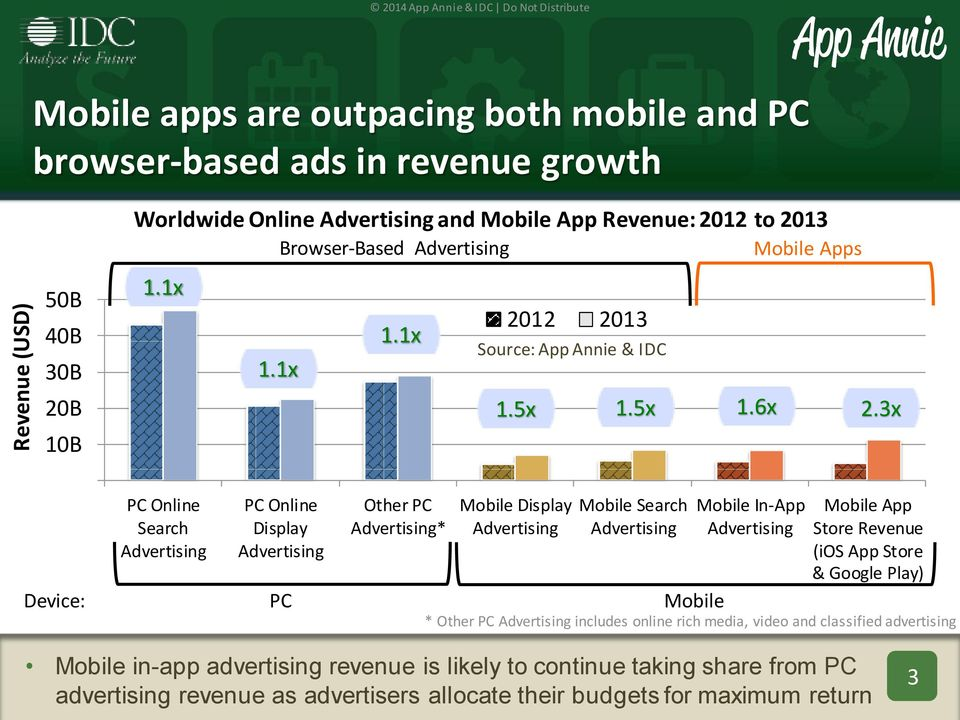 3x Device: PC Online Search Advertising PC Online Display Advertising PC Other PC Advertising* Mobile Display Advertising Mobile Search Advertising Mobile Mobile In-App Advertising Mobile App Store