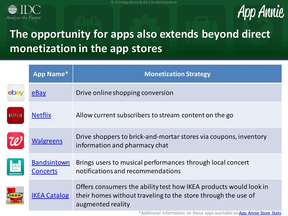 information and pharmacy chat Brings users to musical performances through local concert notifications and recommendations Offers consumers the ability test how IKEA
