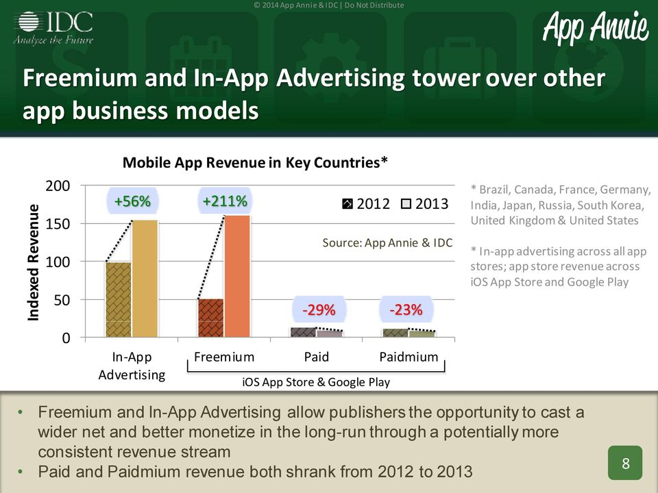 Korea, United Kingdom & United States * In-app advertising across all app stores; app store revenue across ios App Store and Google Play Freemium and In-App Advertising allow