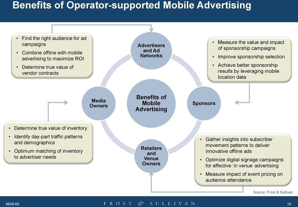 Mobile Advertising Sponsors Determine true value of inventory Identify day-part traffic patterns and demographics Optimum matching of inventory to advertiser needs Retailers and Venue Owners Gather