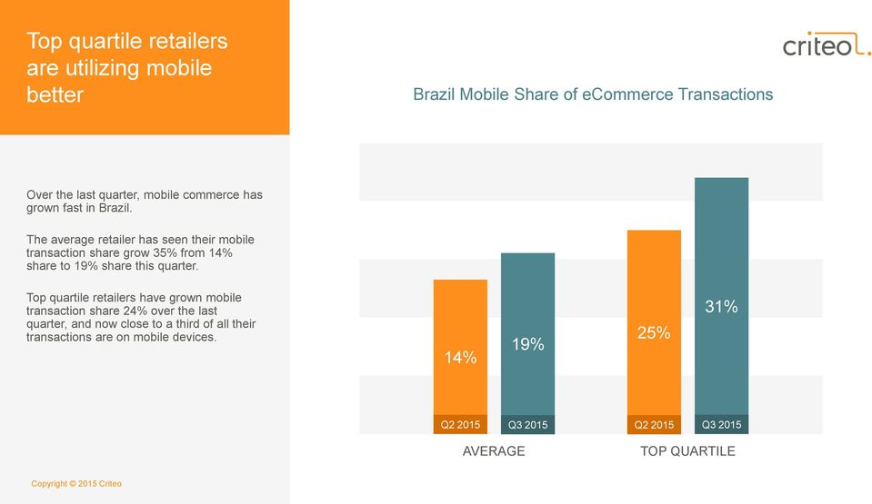 The average retailer has seen their mobile transaction share grow 35% from 14% share to 19% share this quarter.