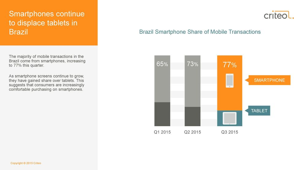 65% 73% 77% As smartphone screens continue to grow, they have gained share over tablets.