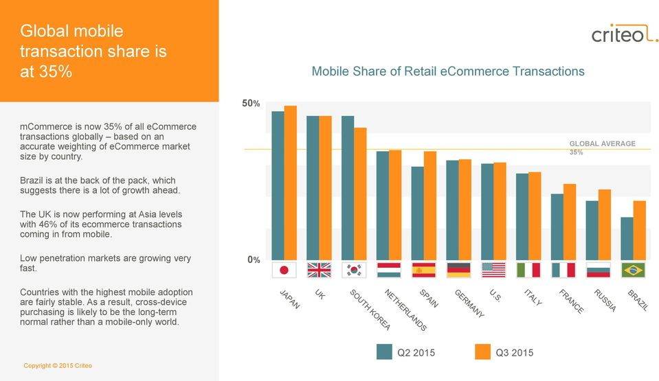 The UK is now performing at Asia levels with 46% of its ecommerce transactions coming in from mobile. Low penetration markets are growing very fast.