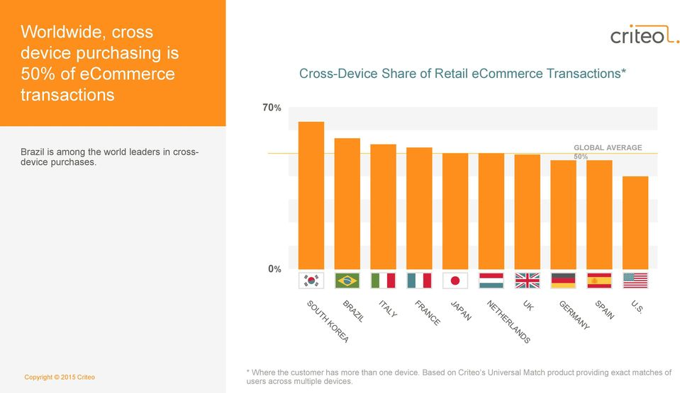purchases. GLOBAL AVERAGE 50% 0% * Where the customer has more than one device.