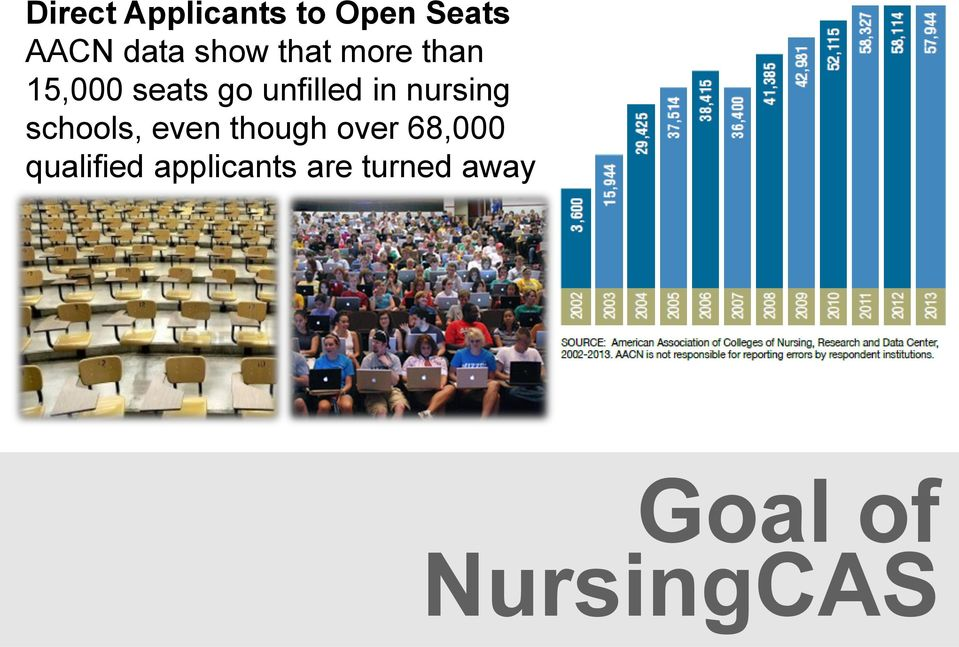 nursing schools, even though over 68,000