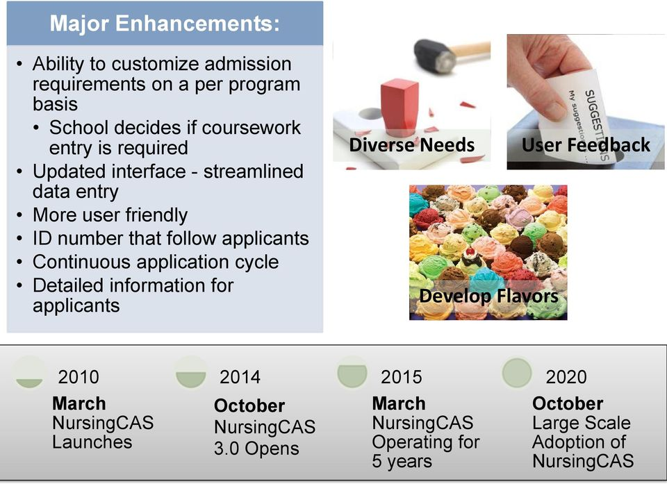 application cycle Detailed information for applicants Diverse Needs Develop Flavors User Feedback 2010 2014 2015 2020 March