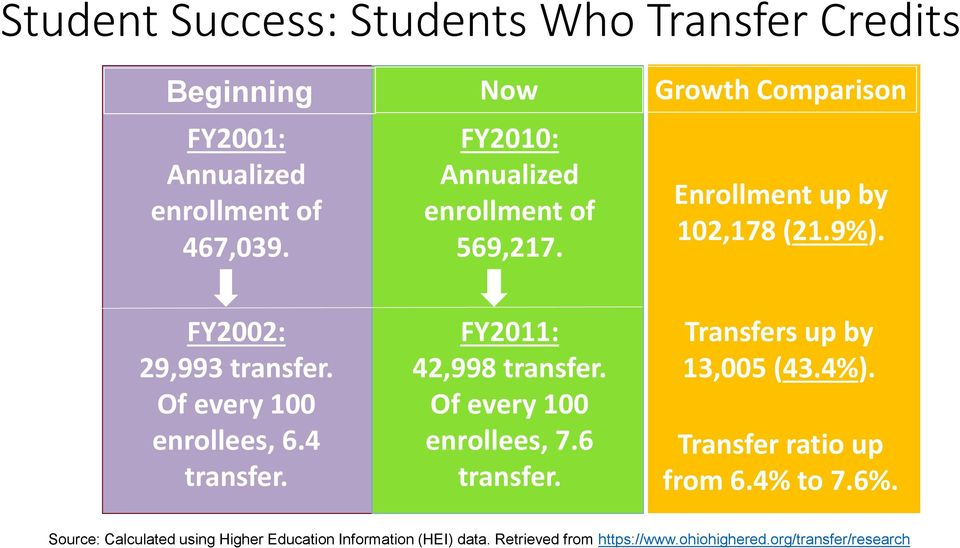Of every 100 enrollees, 6.4 transfer. FY2011: 42,998 transfer. Of every 100 enrollees, 7.6 transfer. Transfers up by 13,005 (43.
