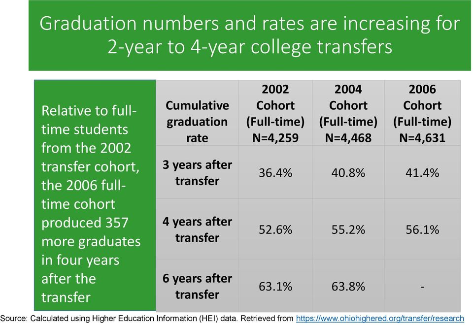 transfer 6 years after transfer 2002 Cohort (Full-time) N=4,259 2004 Cohort (Full-time) N=4,468 2006 Cohort (Full-time) N=4,631 36.4% 40.8% 41.4% 52.