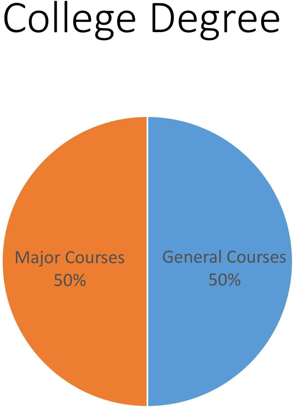 Courses 50%