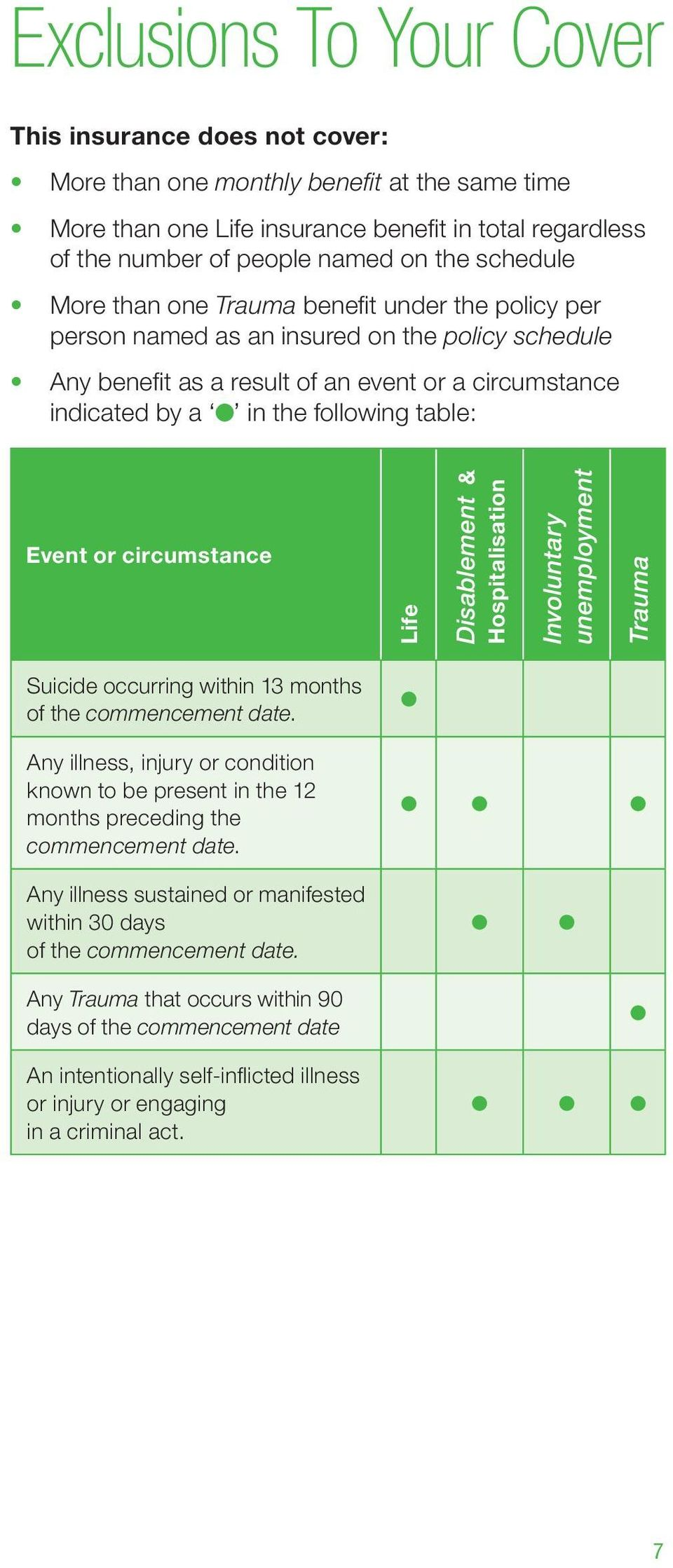 table: Event or circumstance Life Disablement & Hospitalisation Involuntary unemployment Trauma Suicide occurring within 13 months of the commencement date.