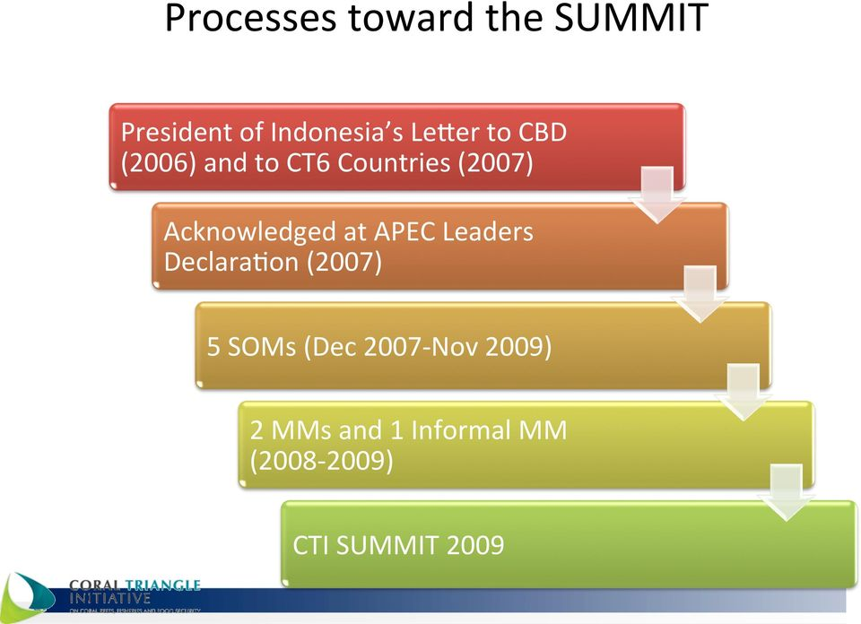 Acknowledged at APEC Leaders DeclaraYon (2007) 5 SOMs