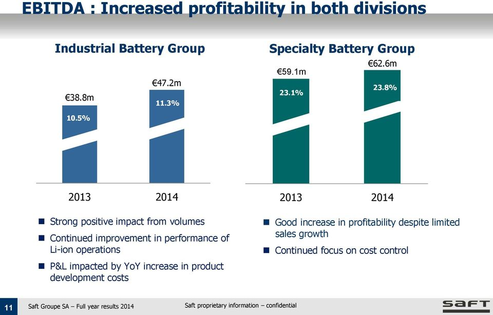 5% 2013 2014 Strong positive impact from volumes Continued improvement in performance of Li-ion