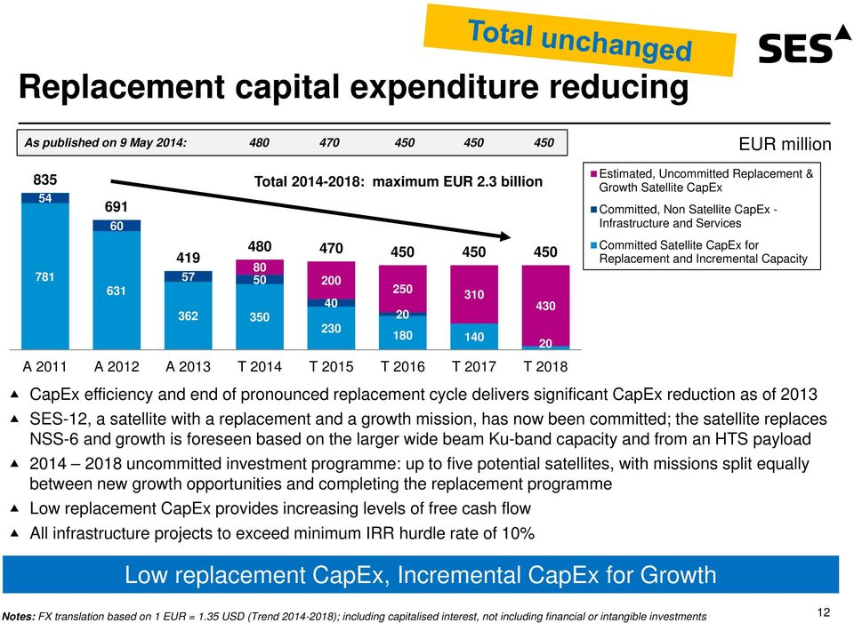 Replacement & Growth Satellite CapEx Committed, Non Satellite CapEx - Infrastructure and Services Committed Satellite CapEx for Replacement and Incremental Capacity CapEx efficiency and end of
