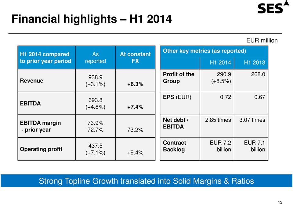 4% EPS (EUR) 0.72 0.67 EBITDA margin - prior year 73.9% 72.7% 73.2% Net debt / EBITDA 2.85 times 3.