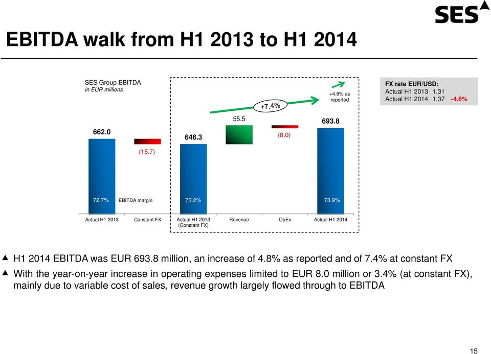 9% Actual H1 2013 Constant FX Actual H1 2013 (Constant FX) Revenue OpEx Actual H1 2014 H1 2014 EBITDA was EUR 693.8 million, an increase of 4.