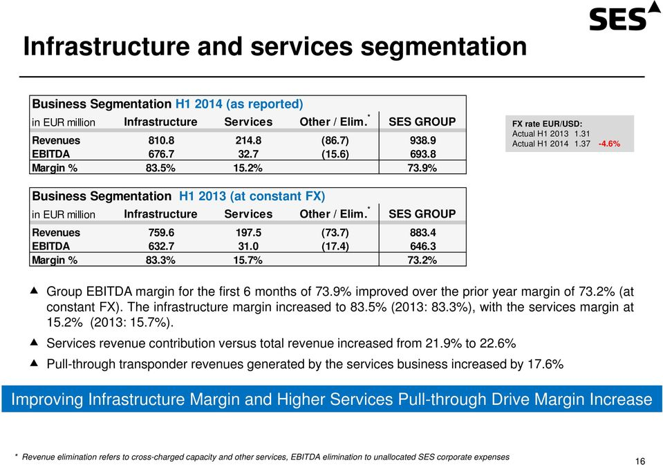 6% Business Segmentation H1 2013 (at constant FX) in EUR million Infrastructure Services Other / Elim. * SES GROUP Revenues 759.6 197.5 (73.7) 883.4 EBITDA 632.7 31.0 (17.4) 646.3 Margin % 83.3% 15.