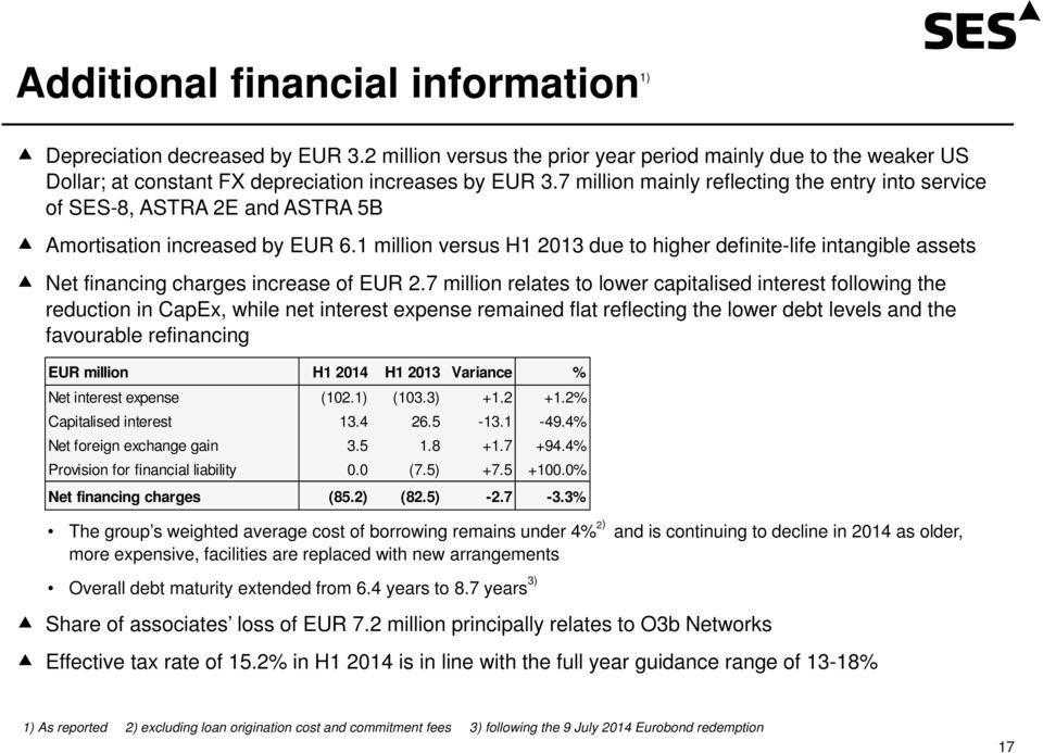 1 million versus H1 2013 due to higher definite-life intangible assets Net financing charges increase of EUR 2.