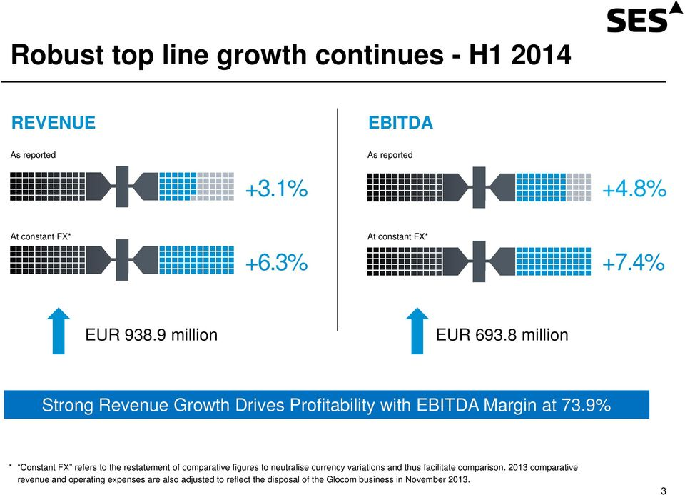 8 million Strong Revenue Growth Drives Profitability with EBITDA Margin at 73.