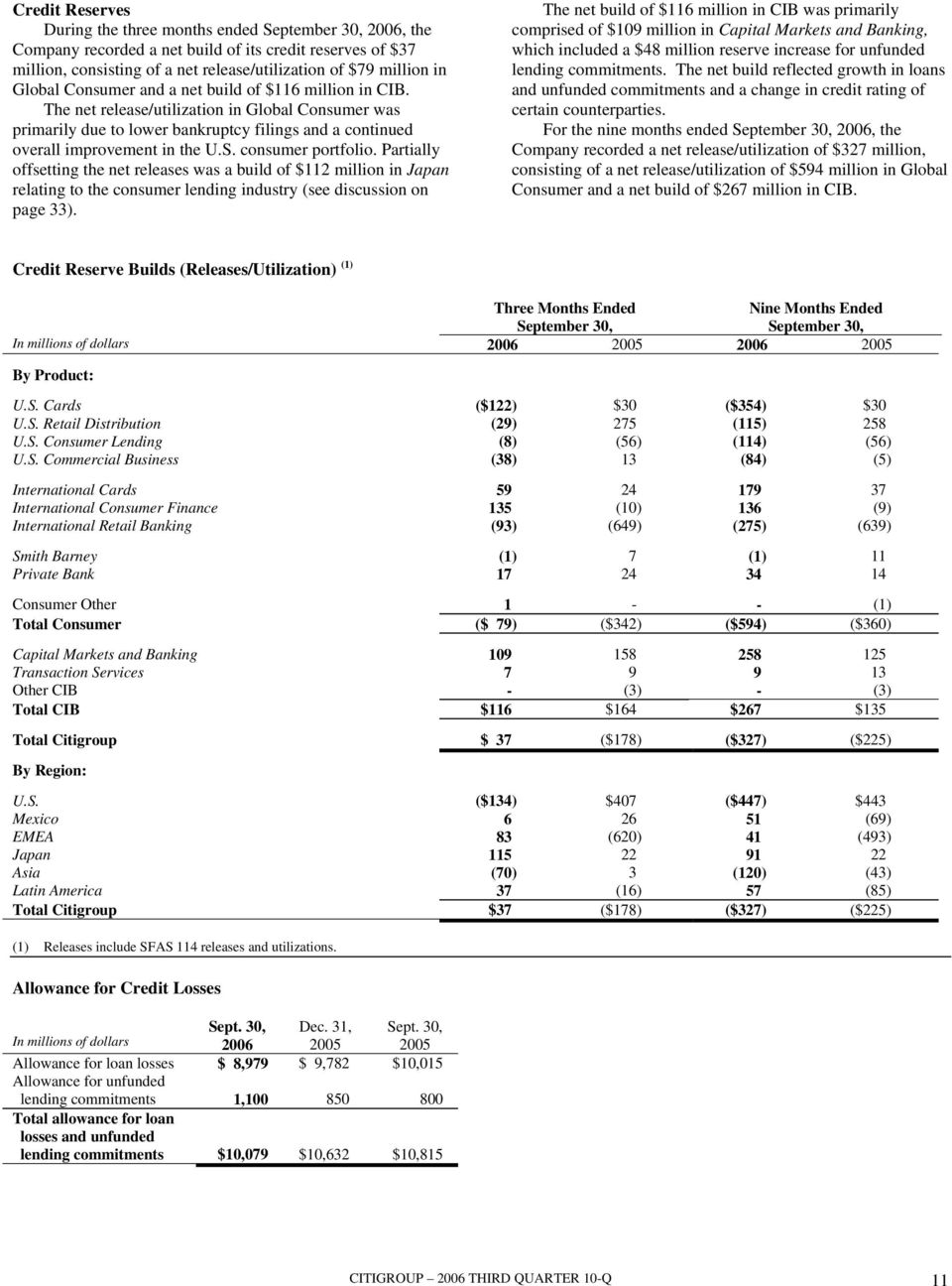 consumer portfolio. Partially offsetting the net releases was a build of $112 million in Japan relating to the consumer lending industry (see discussion on page 33).