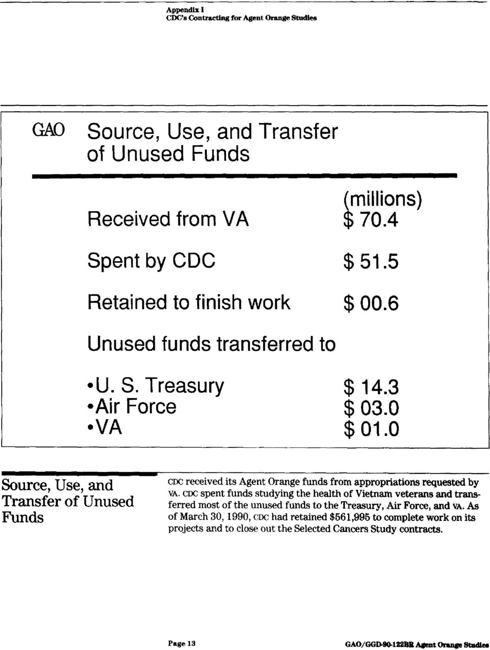 o Source, Use, and Transfer of Unused Funds CDC received its Agent Orange funds from appropriations requested by VA.