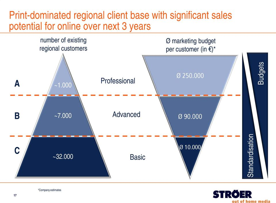 budget per customer (in )* A ~1.000 Professional Ø 250.000 Budgets B ~7.
