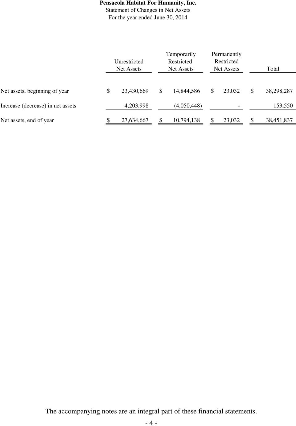 $ 38,298,287 Increase (decrease) in net assets 4,203,998 (4,050,448) - 153,550 Net assets, end of year $ 27,634,667