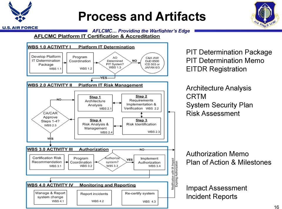 CRTM System Security Plan Risk Assessment Authorization