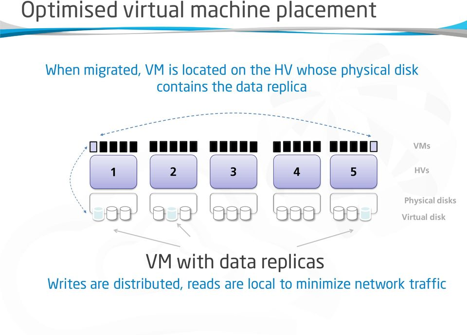 VMs 1 2 3 4 5 HVs Physical disks Virtual disk VM with data