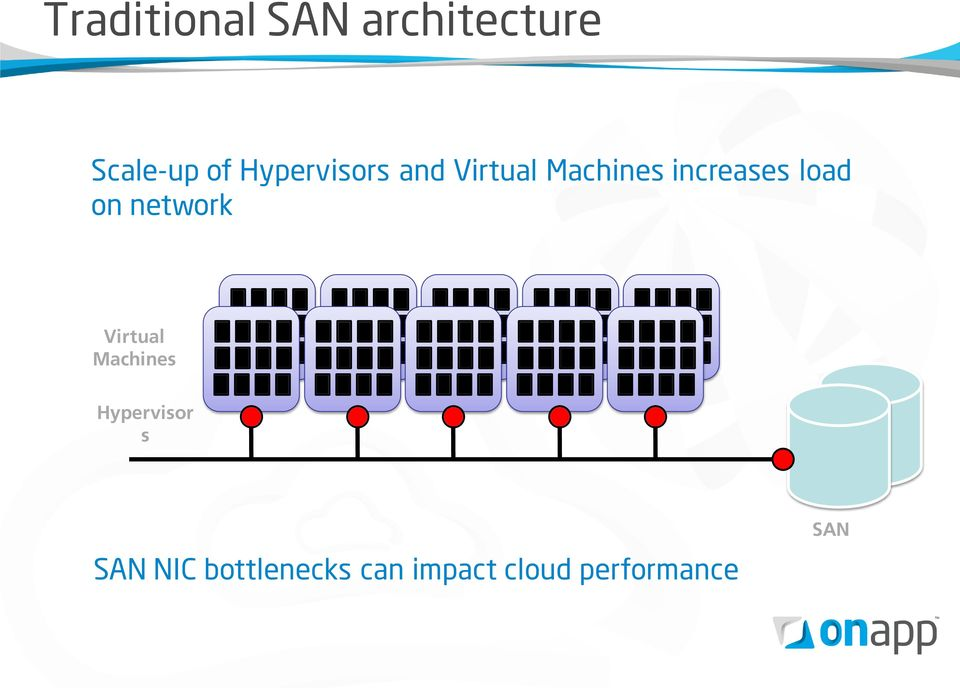 load on network Virtual Machines Hypervisor s