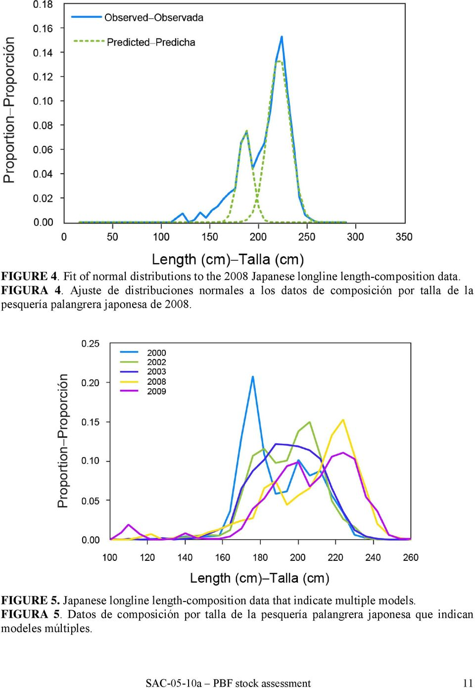 2008. FIGURE 5. Japanese longline length-composition data that indicate multiple models. FIGURA 5.