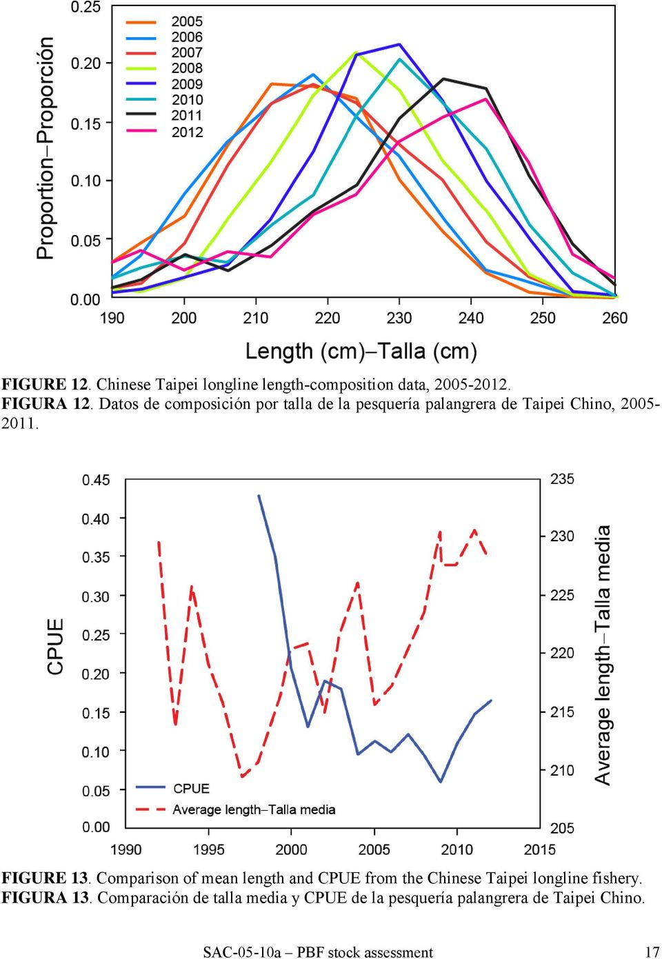 FIGURE 13. Comparison of mean length and CPUE from the Chinese Taipei longline fishery.
