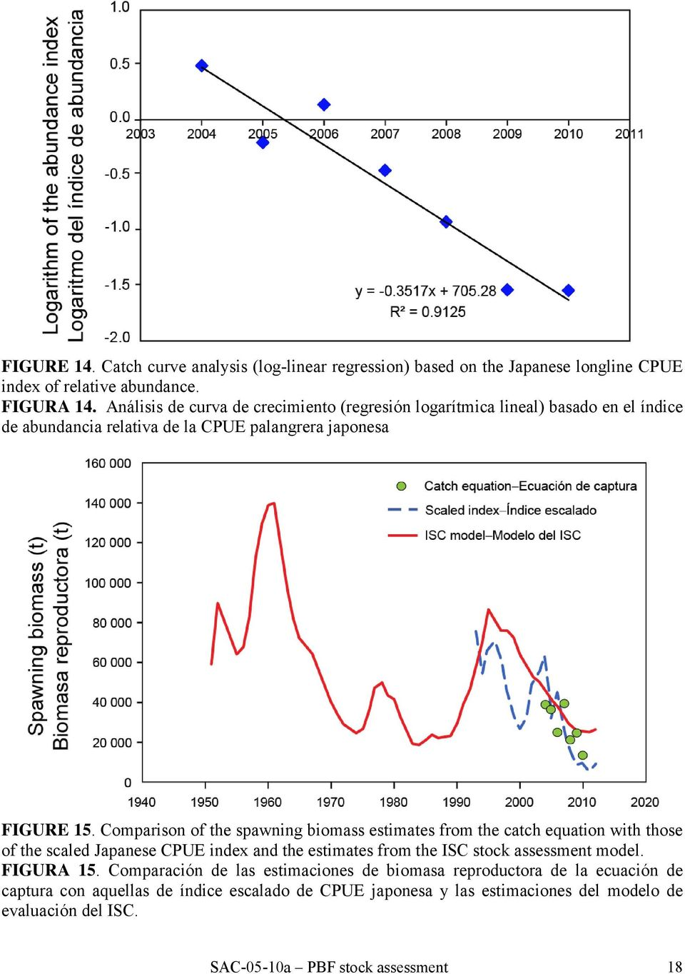 Comparison of the spawning biomass estimates from the catch equation with those of the scaled Japanese CPUE index and the estimates from the ISC stock assessment model.