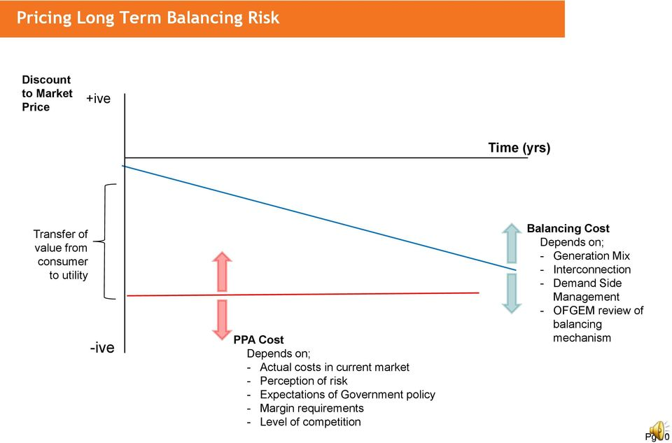 Expectations of Government policy Margin requirements Level of competition Balancing Cost Depends