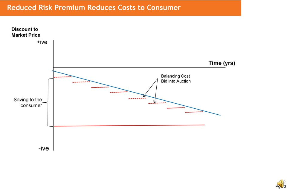 +ive Time (yrs) Balancing Cost Bid