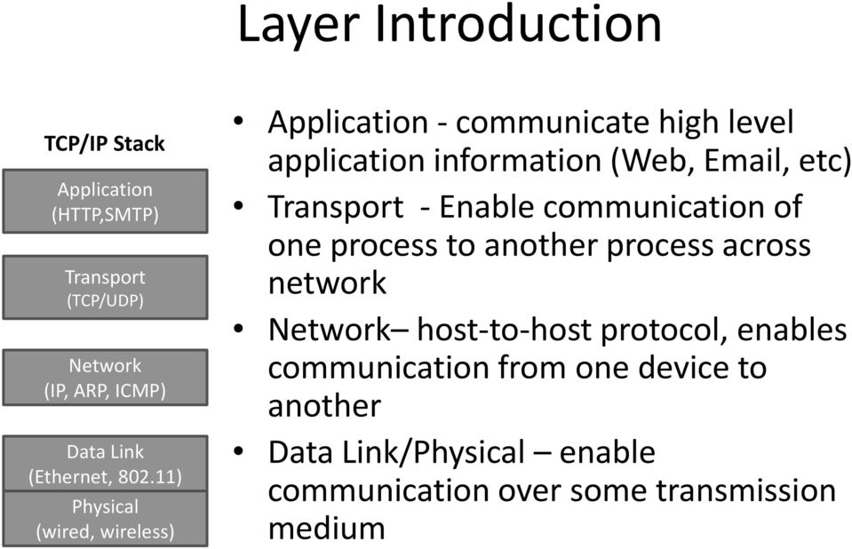 11) Physical (wired, wireless) Application - communicate high level application information (Web, Email, etc)