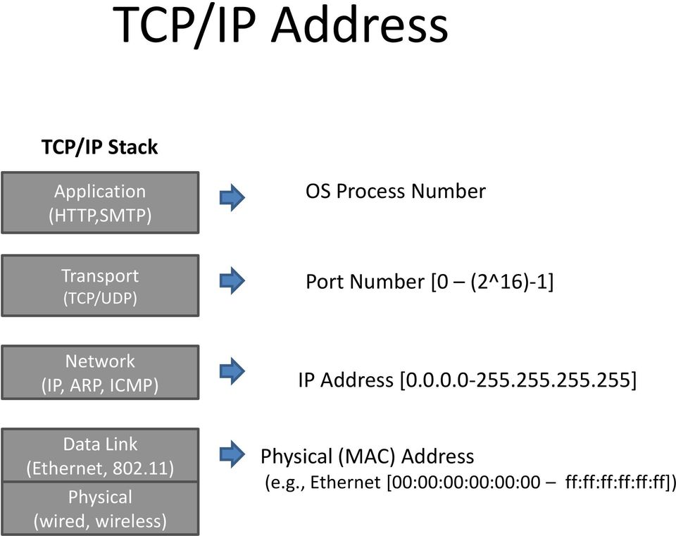 Address [0.0.0.0-255.255.255.255] Data Link (Ethernet, 802.